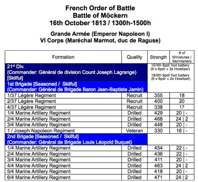 French OOB Battle of Möckern Republic to Empire rules